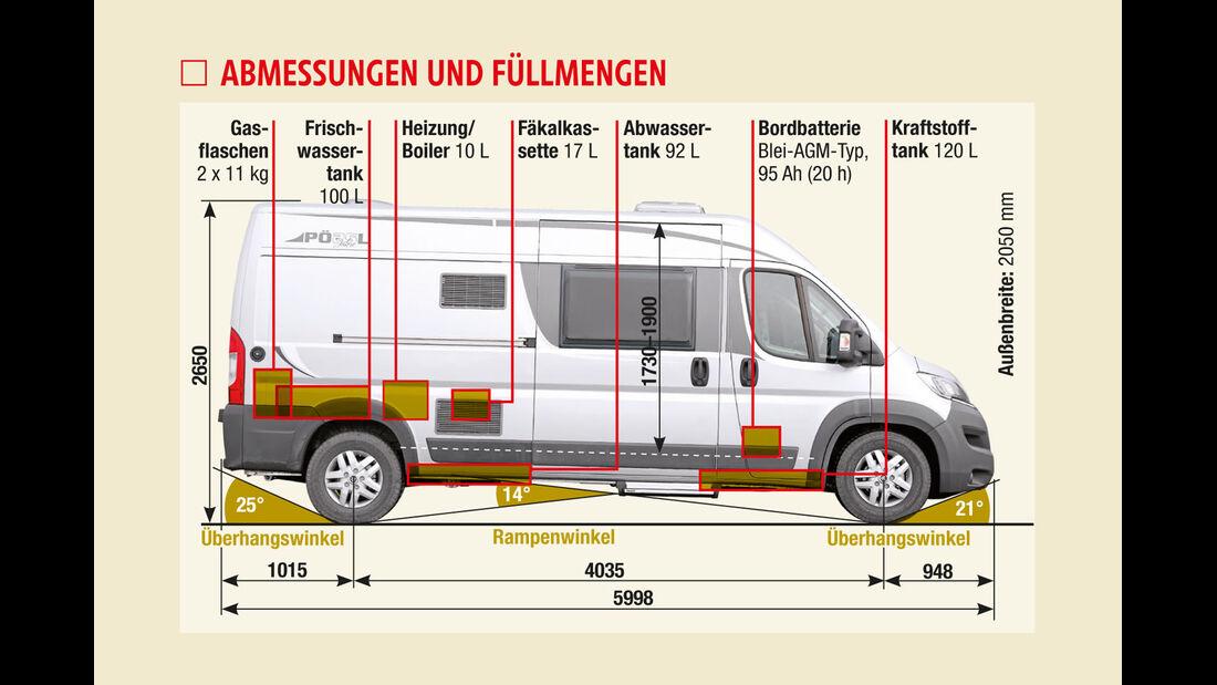 Abmessungen und Fuellmengen