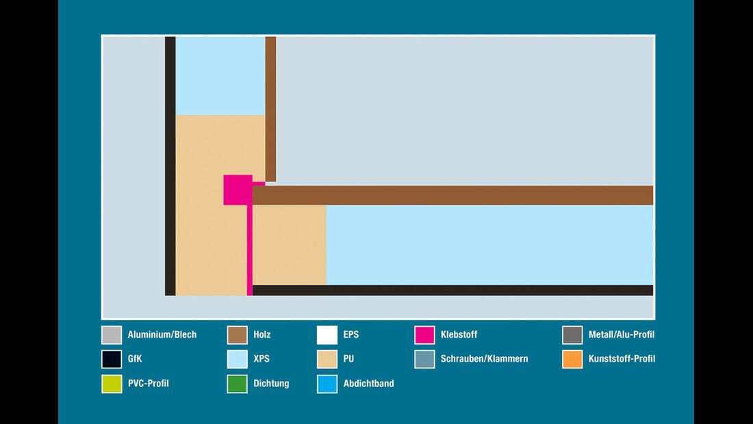 Aufbautechnik: Wand-Boden-Verbindung, Adria