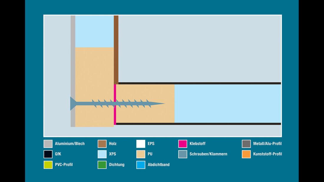 Aufbautechnik: Wand-Boden-Verbindung, Bürstner