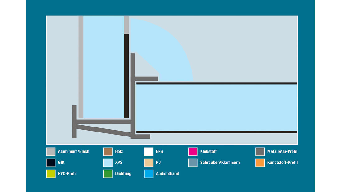 Aufbautechnik: Wand-Boden-Verbindung, Carthago