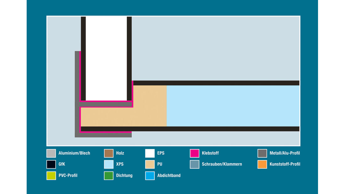 Aufbautechnik: Wand-Boden-Verbindung, Eura Mobil