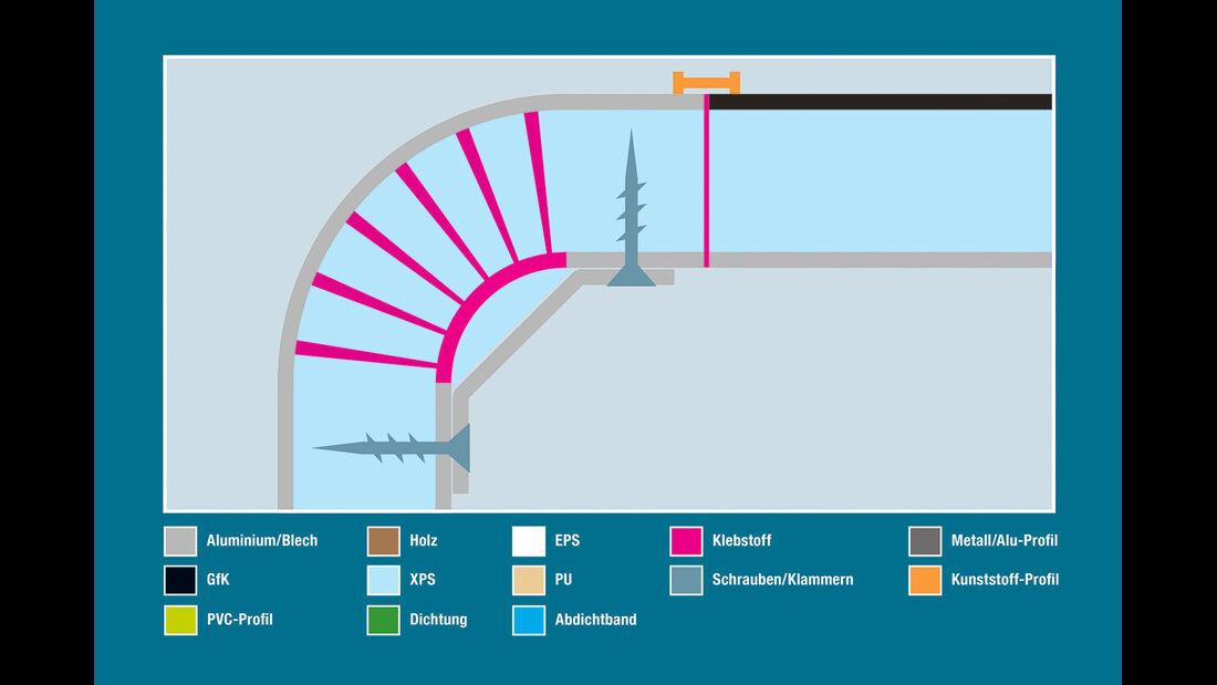 Aufbautechnik: Wand-Dach-Verbindung, Carthago