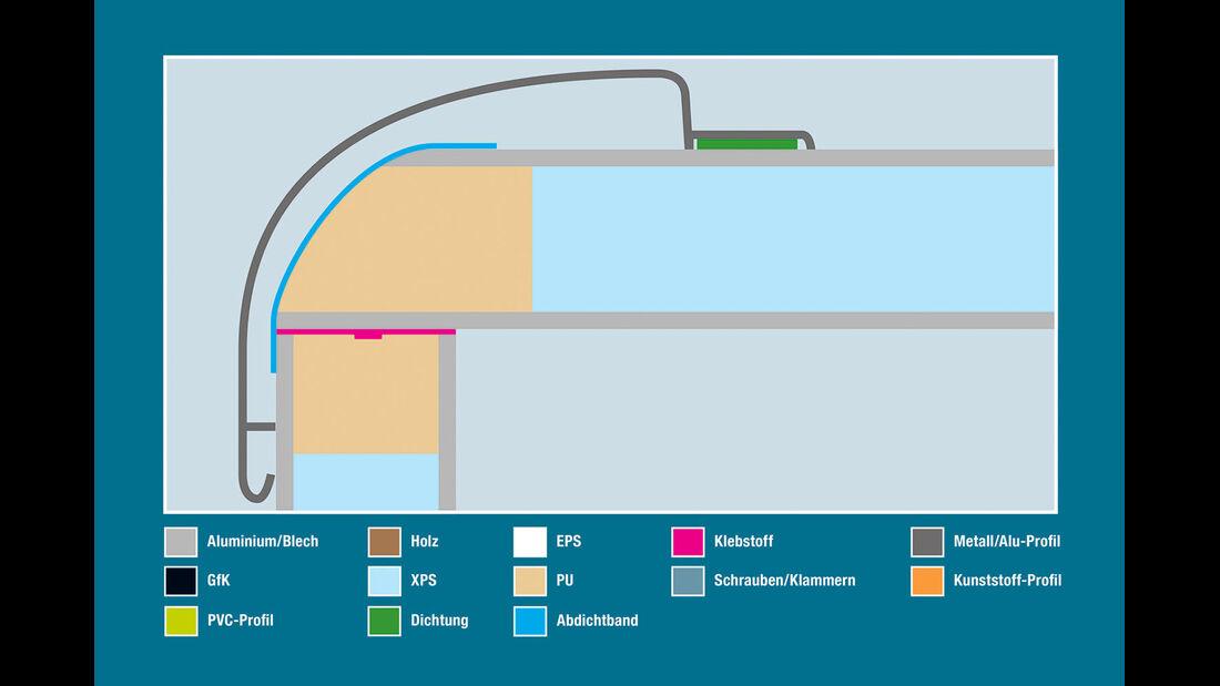 Aufbautechnik: Wand-Dach-Verbindung, Concorde