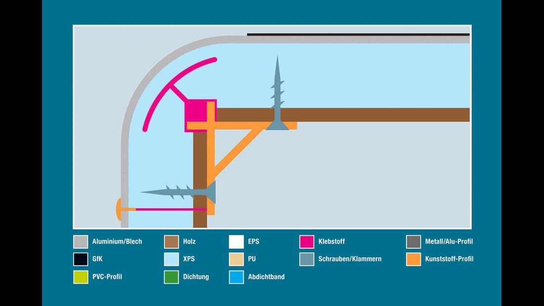 Aufbautechnik: Wand-Dach-Verbindung, Hymer