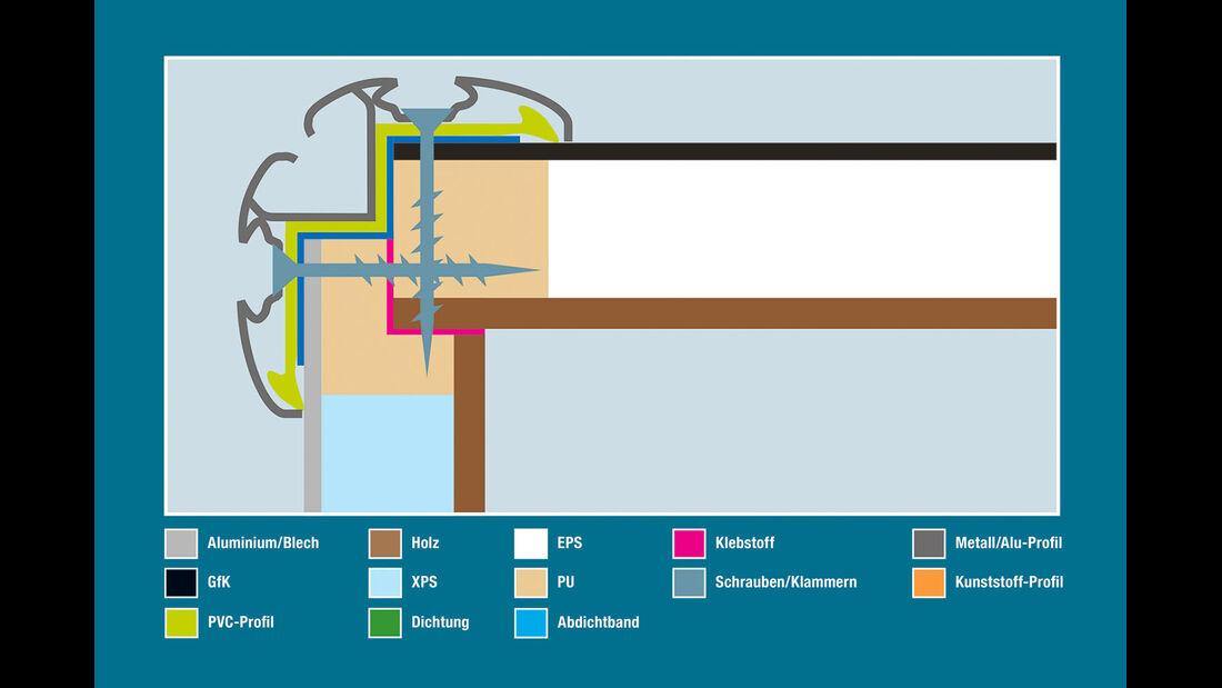 Aufbautechnik: Wand-Dach-Verbindung, Knaus