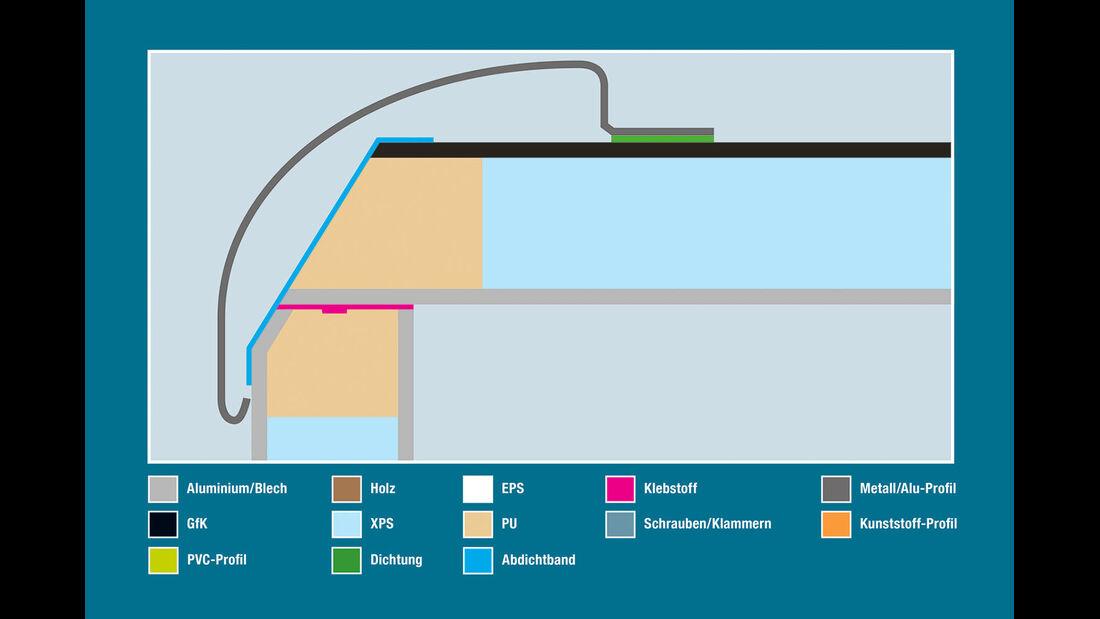 Aufbautechnik: Wand-Dach-Verbindung, Morelo