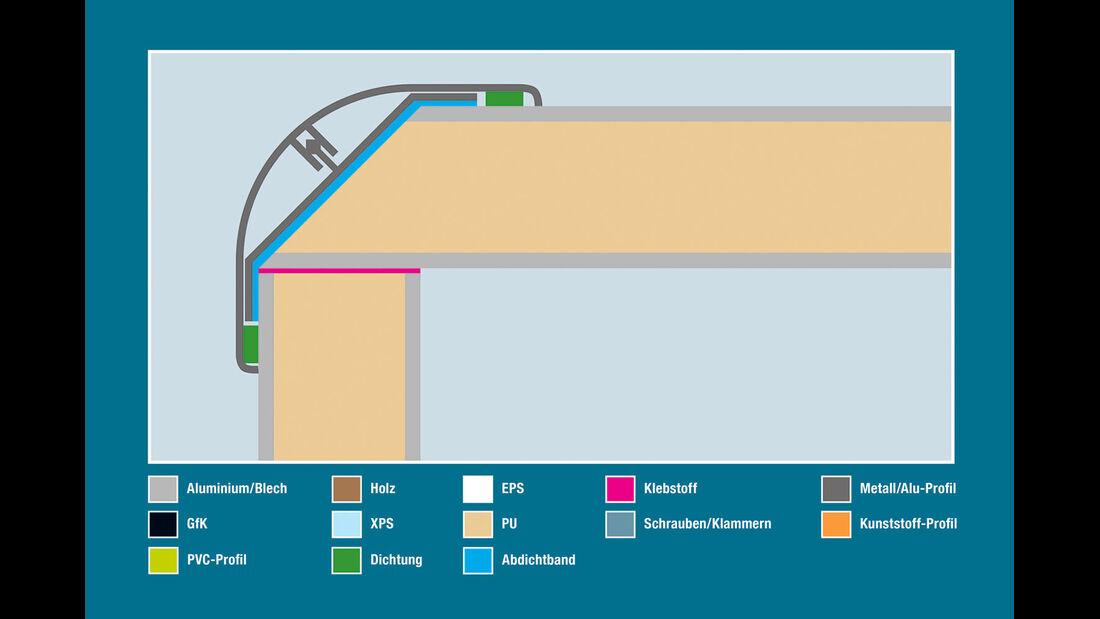 Aufbautechnik: Wand-Dach-Verbindung, Phoenix