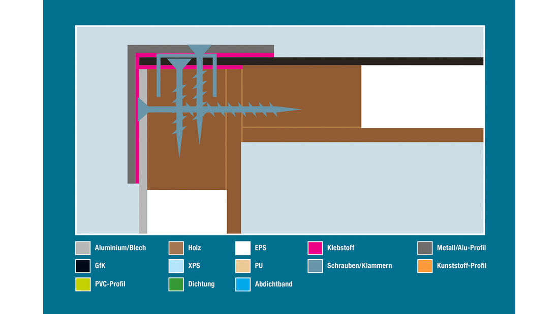Aufbautechnik: Wand-Dach-Verbindung, Sunlight/Carado