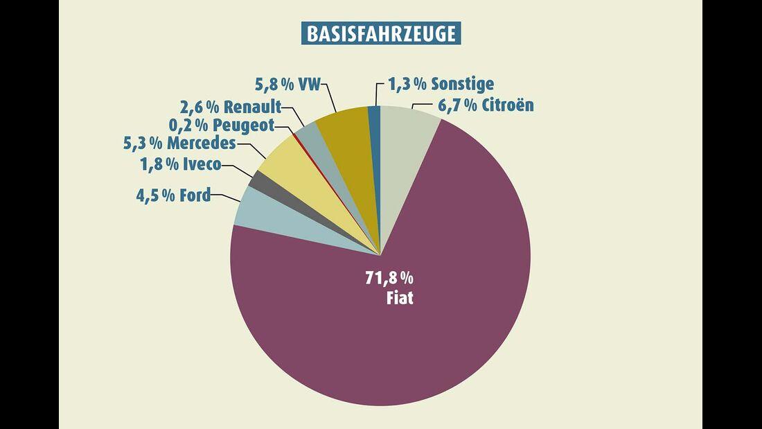 Basisfahrzeugstatistik