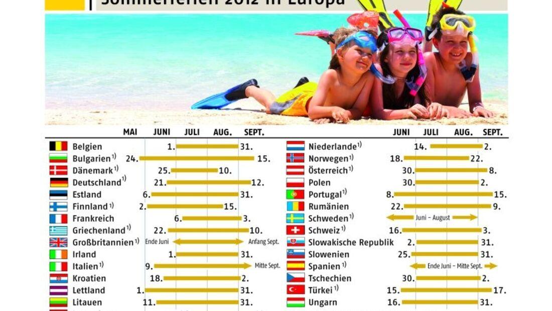 Beim Start in den Sommerurlaub sollte man auf die europäischen Ferientermine achten und möglichst unter der Woche losfahren