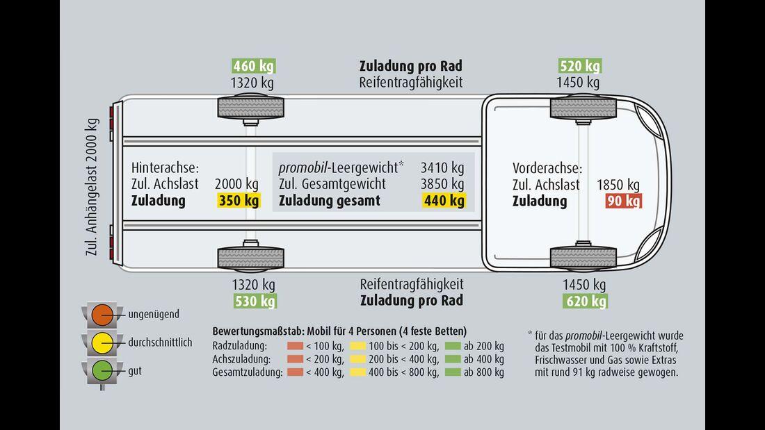 Bürstner Ixeo I 736