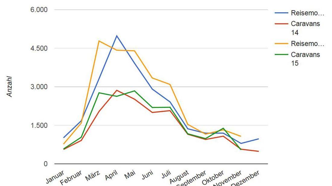 CIVD Statistik Neuzulassungen