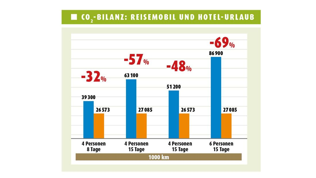 CO2-Bilanz: Reisemobil und Hotel-Urlaub