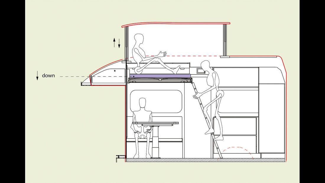 Computersimulation der Ergonomie beim Wohnmobil Triaca