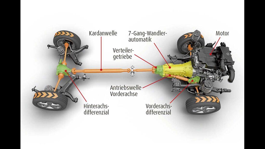 Das Getriebe verteilt die Antriebskraft stets im Verhältnis 45 : 55 zwischen Vorder- und Hinterachse.
