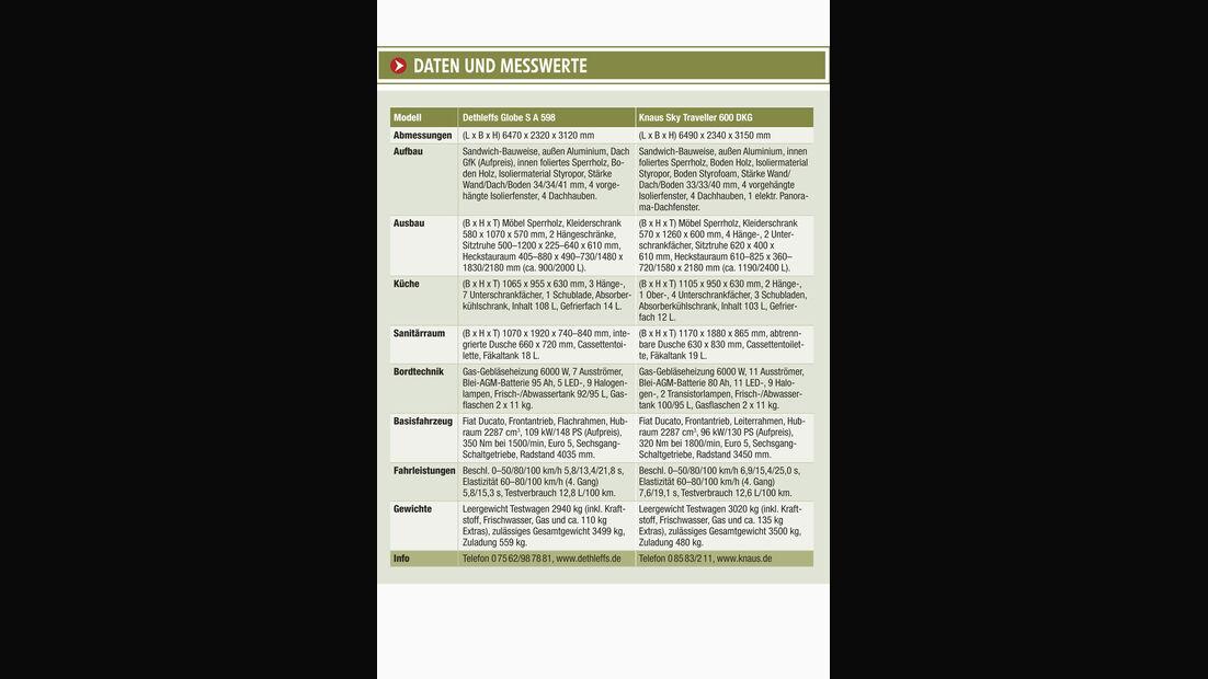 Datenblatt und Messwerte