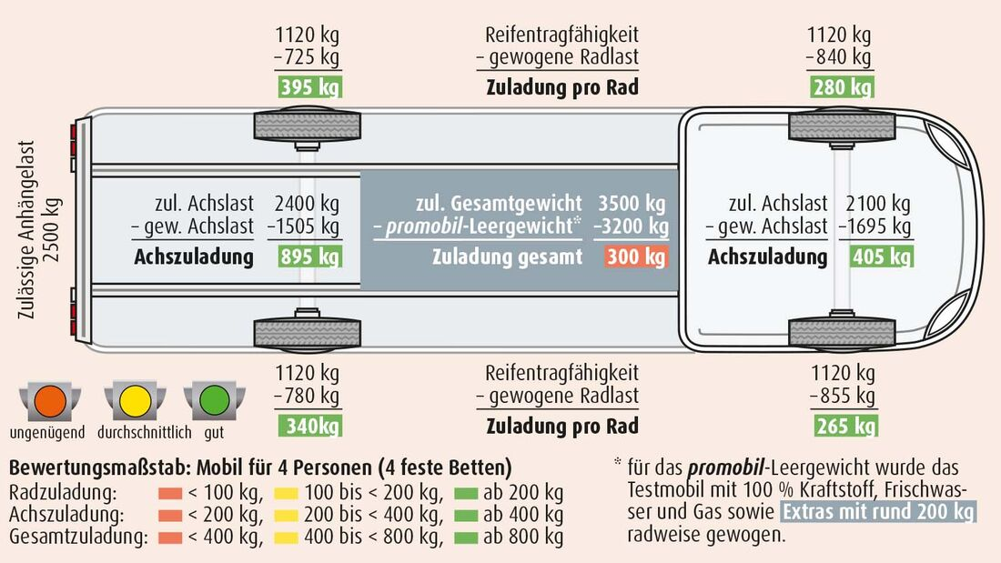 Dauertester Weinsberg Carabus