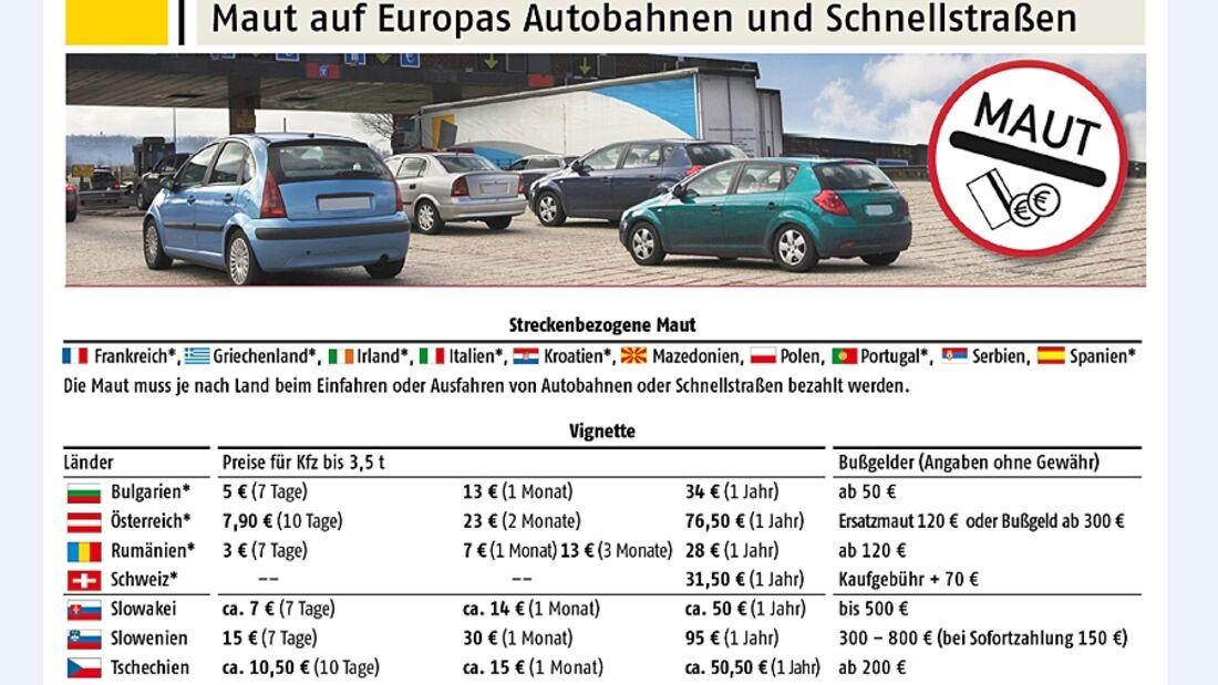 Der ADAC hat eine Übersicht über wichtige Mautgebühren in europäischen Reiseländern veröffentlicht