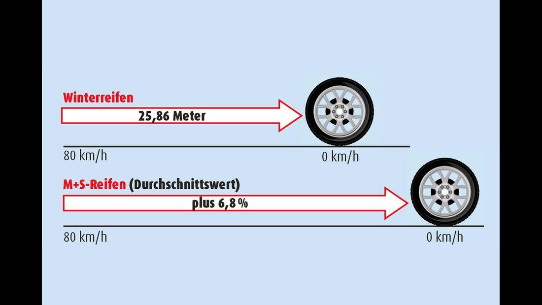 Der Bremsweg der vier Ganzjahresreifen war im Schnitt fast sieben Prozent länger.