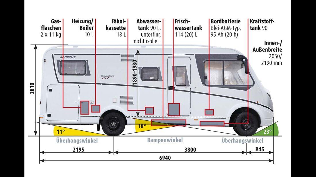 Dethleffs Globebus I Technik