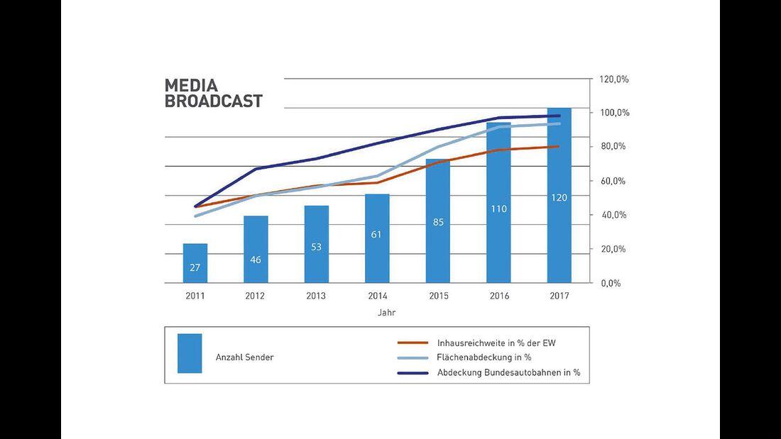 Diagramm für Entwicklung digitaler Senderangebote