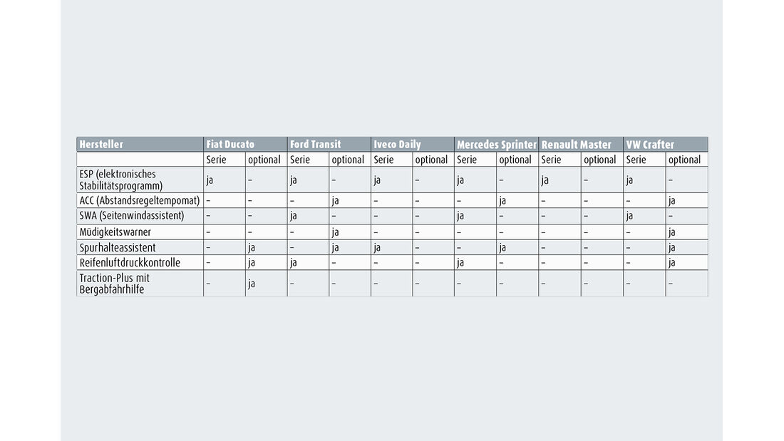 Die Tabelle zeigt welche Fahrzeuge (Kastenwagen) was für Assistenzsysteme bieten.