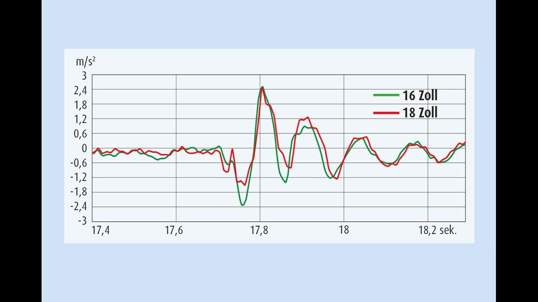 Die rote Kurve zeigt, dass die 18-Zoll-Räder nachgiebiger auf den isolierten Impuls reagieren.