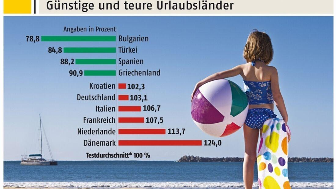 Ein Urlaubsnebenkostenvergleich in den europäischen Reiseländern zeigt, dass die Preisunterschiede enorm sein können