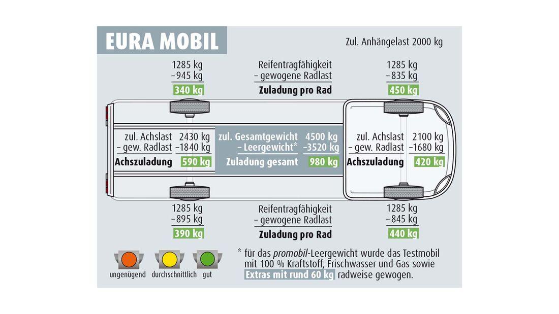 Eura Mobil Contura 766 EF (2021)