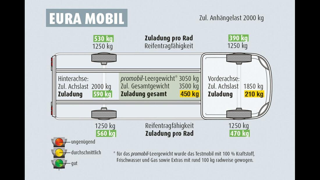 Eura Mobil Zuladung