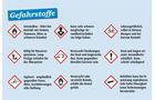 Gefährliche Inhaltsstoffe