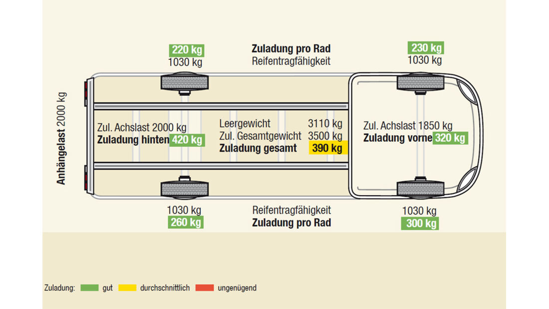 Grafik Euro Mobil Terrestra T 670 SBL