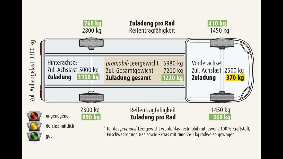 Hauptkontrollbord zur Abfrage der Füllstände von Akku und Tanks.
