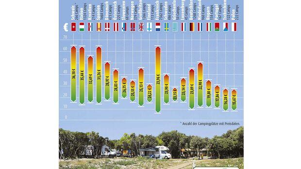 In jedem Land sind die Kosten für Campingplätze unterschiedlich. promobil gibt einen Überblick über die verschiedenen Preise.
