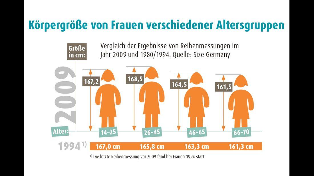 Körpergröße Frauen