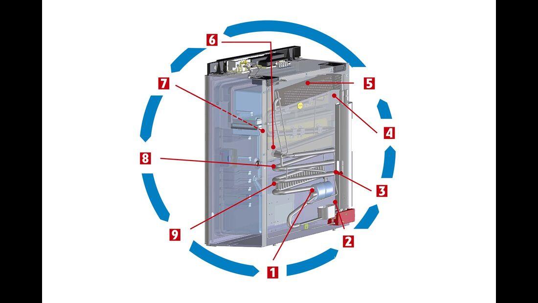 Kreislauf der Kälte im Kühlschrank