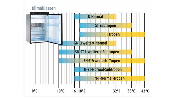 Kühlschrank Kühlleistung