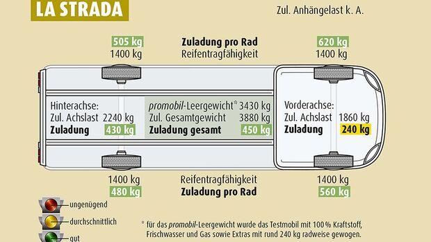 La Strada, technische Zeichnung