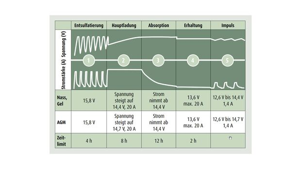 Ladeprogramm des  C-TEK D 250 SE bei Blei-Säure-Batterien