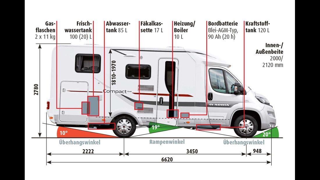 Längenmaße und Winkel beim Adria Compact Plus SL