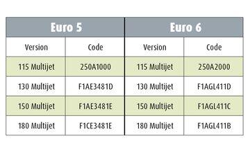 Leserfrage Euro-6-Motoren