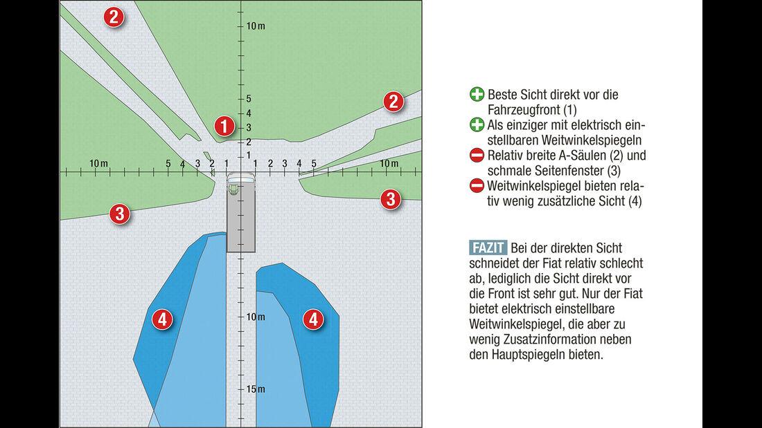 Megatest: Sichtverhältnisse, Fiat-Diagramm