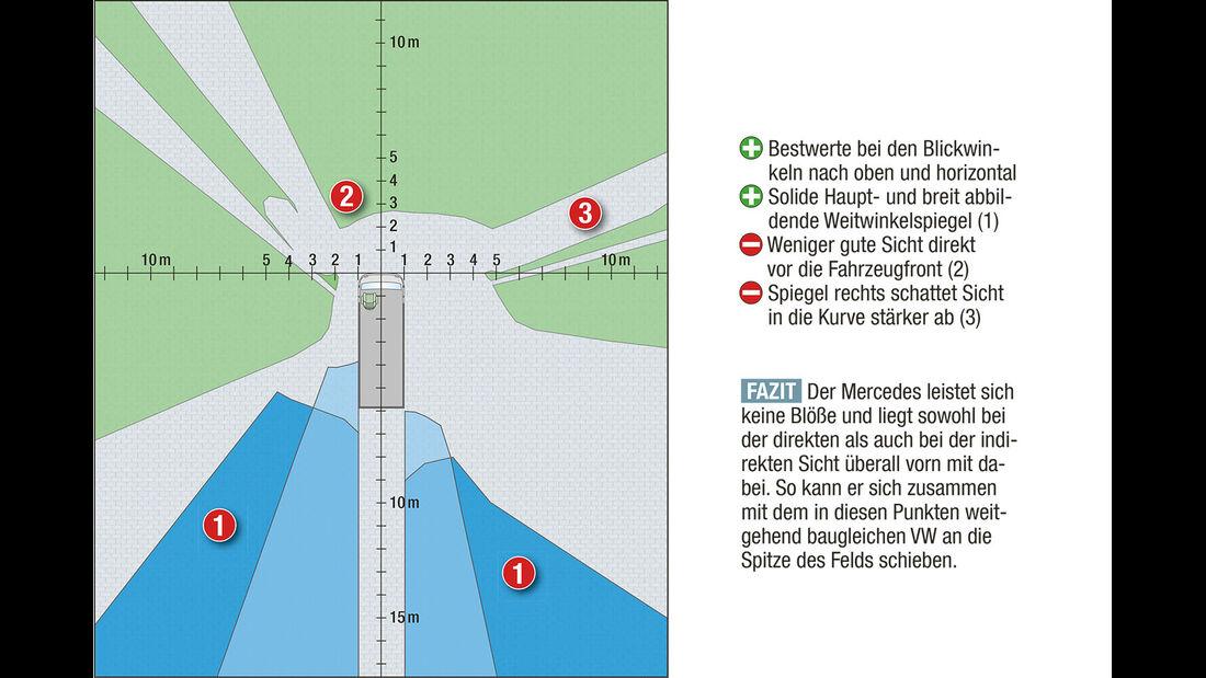 Megatest: Sichtverhältnisse, Mercedes-Diagramm