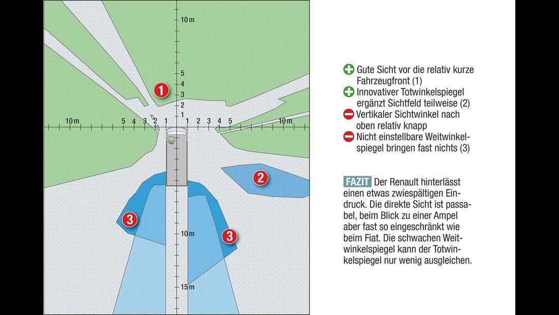 Megatest: Sichtverhältnisse, Renault-Diagramm