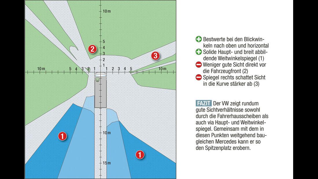 Megatest: Sichtverhältnisse, VW-Diagramm