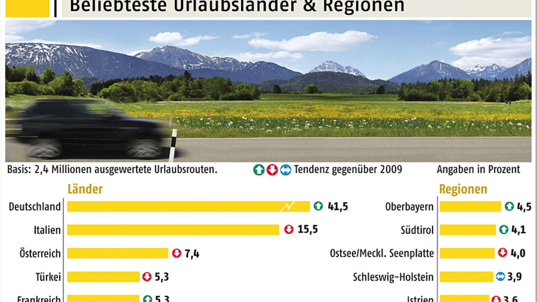 Mit fast 42 Prozent individuell geplanter Autourlaubsreisen ist die Bundesrepublik 2010 wieder Spitzenreiter bei den Reisezielen