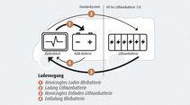 Neuartiges Batteriesystem