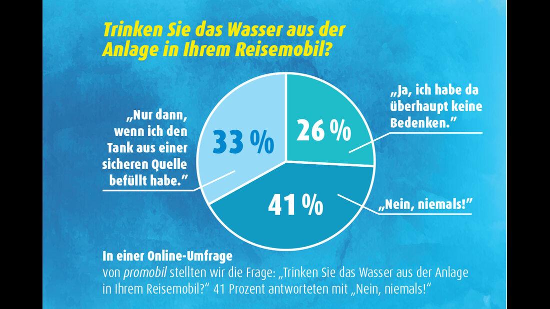 Online-Umfrage zum Trinkwasserverhalten