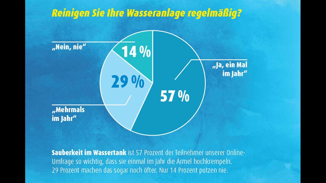 Online-Umfrage zur Tankreinigung