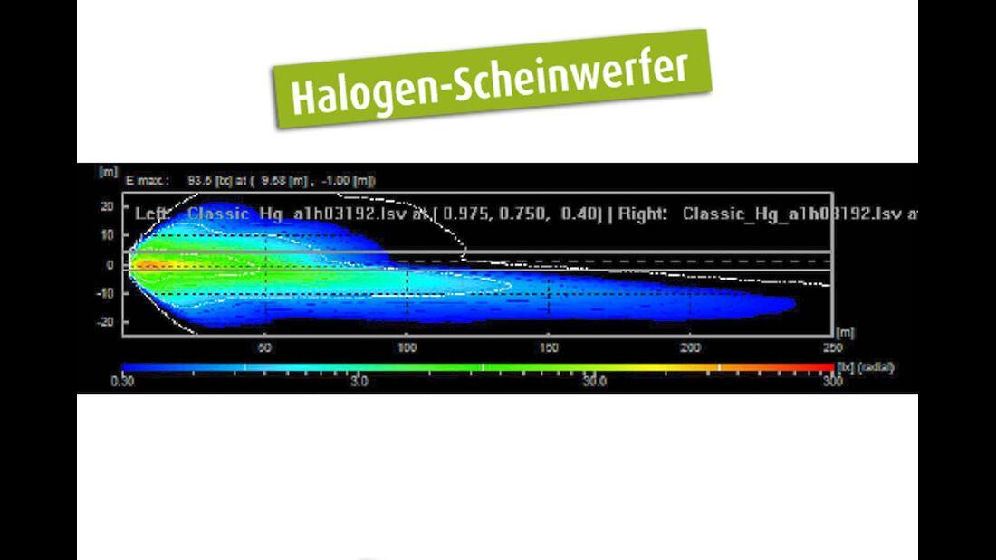 Pegel Halogen-Scheinwerfer